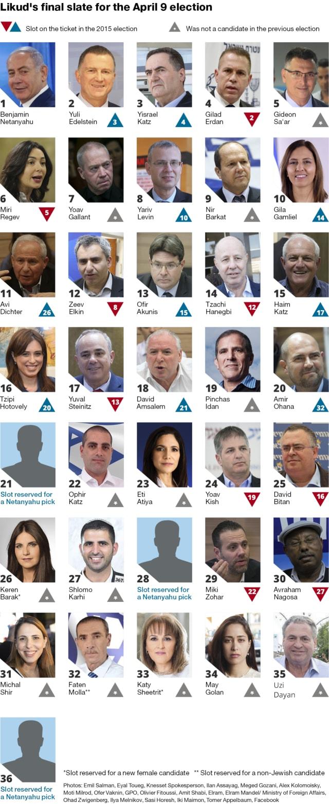 Likud-Liste_Haaretz_07022019